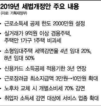 근로소득공제 2000만원까지…고연봉자 '타깃 증세'