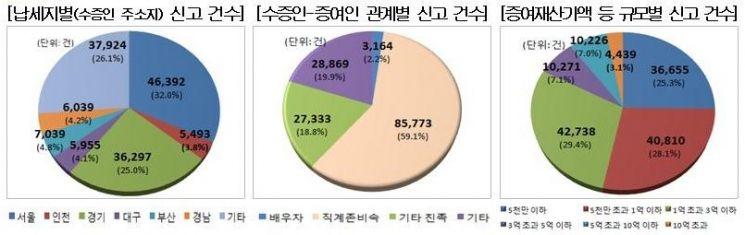 [국세통계 1차공개]증여세 신고, 직계존비속 59.1%·기타 친족 18.8%