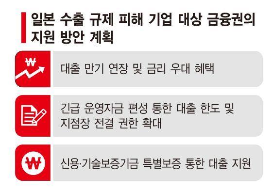 [日수출규제 확전 대비]만기연장·여신확대…시중銀, 자금지원 검토