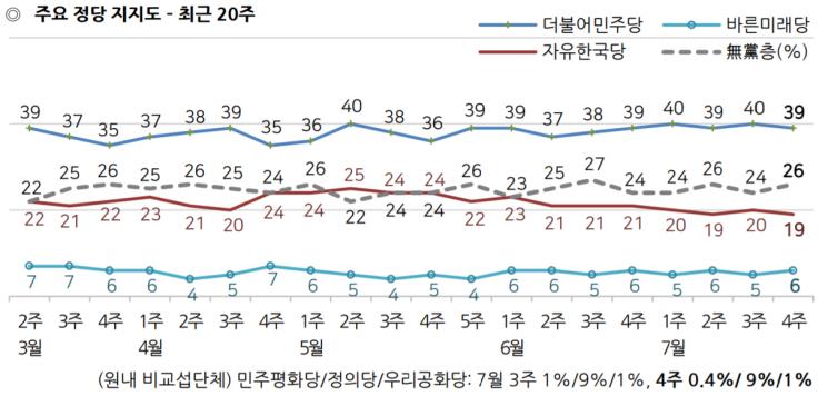 文대통령 국정 지지율 2주 연속 48%…克日 의지 주효 [갤럽]