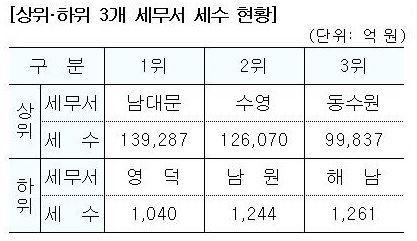 [국세통계 1차공개]남대문세무서 2년 연속 세수 1위