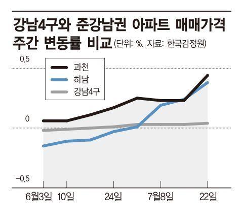집값 뛰는 '준강남' 과천·하남…10개월 만에 최고 상승률
