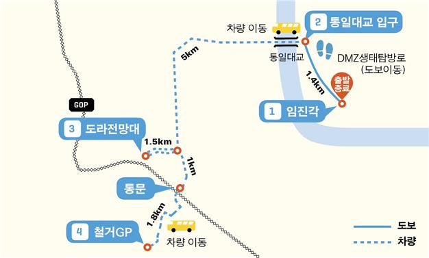 파주 구간 노선도. 전체 코스는 임진각 → 임진강변 생태탐방로 도보이동(1.4km) → 도라전망대(6.5km) → 통문(2.5km)→ 철거 감시초소(GP, 1.8km) → 통문(1.8km) → 임진각(7km)로 구성돼 있다. 총 21km로 3시간 가량 소요된다.