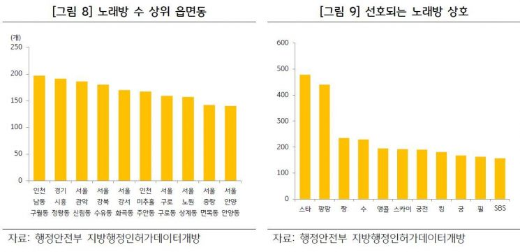 [노래방 보고서]1조5000억 규모…인천 구월동 최다