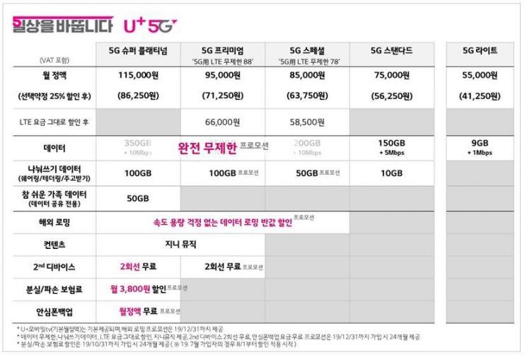 LGU+, 5G요금제 '월 3만원대'로 낮췄다