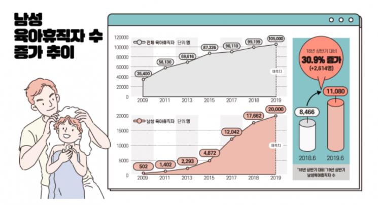 올 상반기 남성 육아휴직 1.1만명…대기업 쏠림 여전