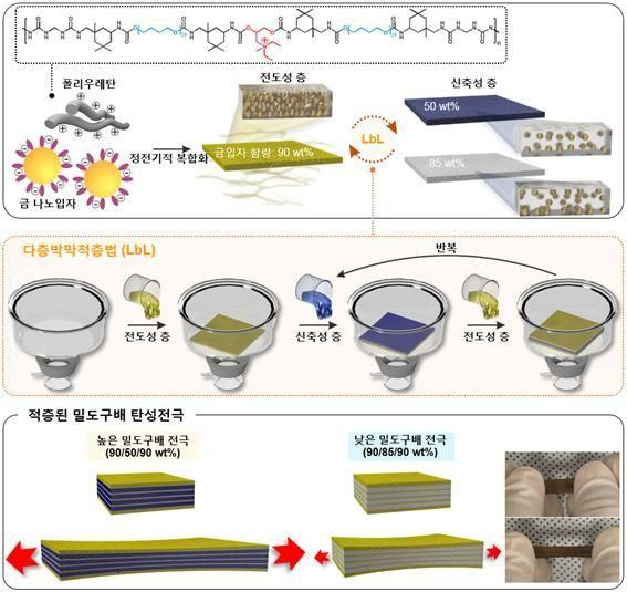 적층된 밀도구배 탄성전극 제조
