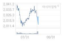 8월 1일 코스피, 9.46p 내린 2015.09 출발(0.47%↓)