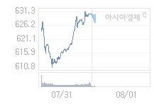 8월 1일 코스닥, 2.24p 내린 627.94 출발(0.36%↓)
