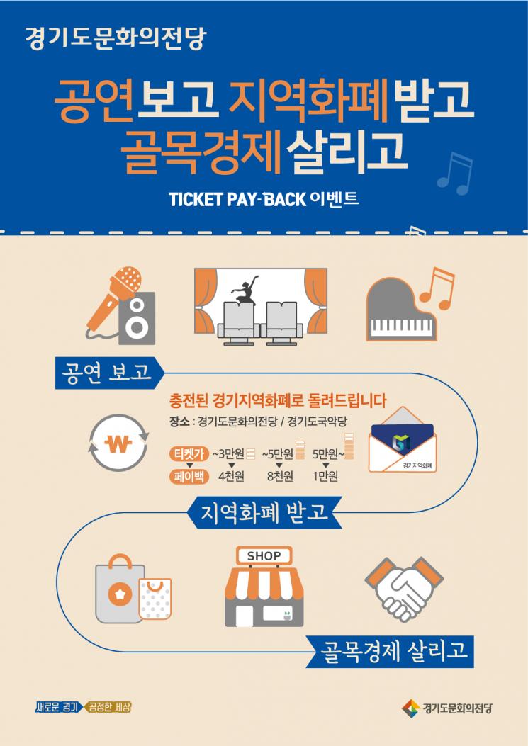 """경기도 """"문화가 돈이다""""…'페이백' 전국 최초 도입"""