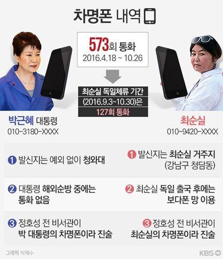 출처 KBS, 박근혜-최순실 차명폰 내역