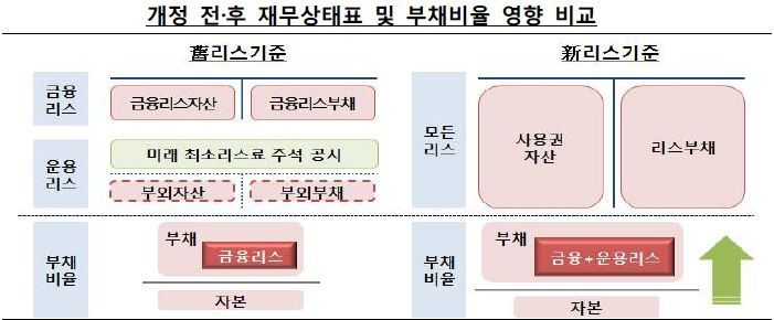 """新리스 항공업 부채비율 85.8%↑…금감원 """"2020년 재무제표 공시적정성 점검"""""""