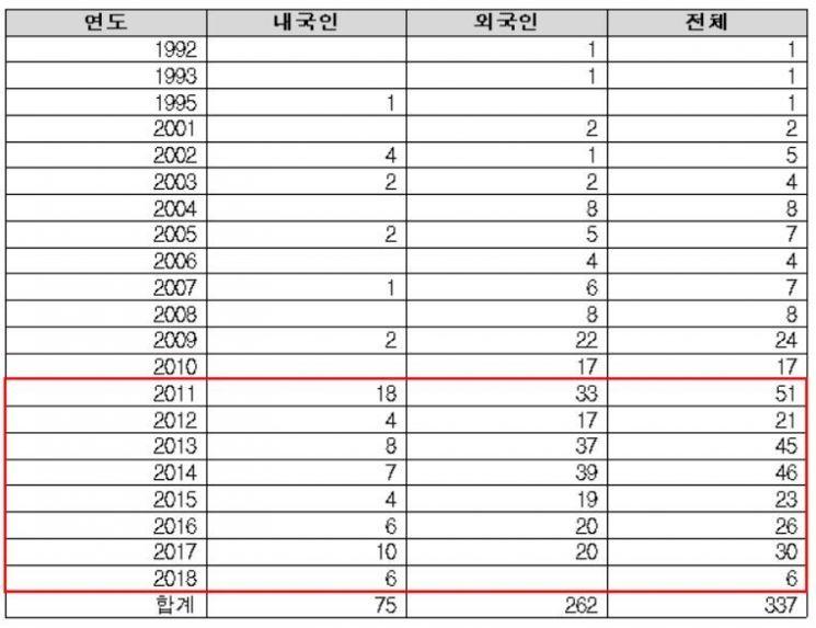 연도별 내·외국인별 커피캡슐 특허출원 현황자료(단위 : 건). 특허청 제공