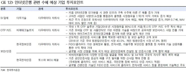 """[클릭 e종목]""""두달 뒤 제3인터넷銀 인가신청…다우기술·미래테크·한국정보인증 주목"""""""