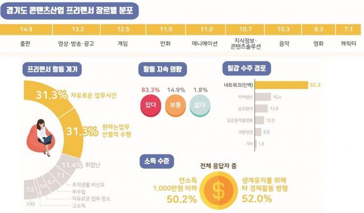 경기도 콘텐츠산업 종사자 50.2% 연소득 '1천만원 미만'