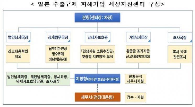 국세청, '日 피해기업 세정지원센터' 설치…세무조사 유예·중지 신청