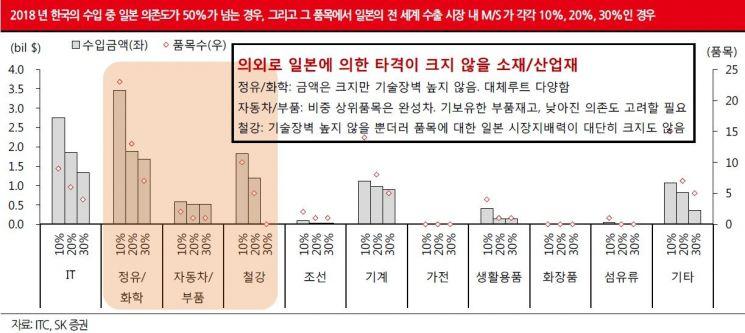 """증권가 """"韓 차·화·철 괜찮다…日 후폭풍 맞을 것"""""""