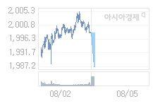 8월 5일 코스피, 12.2p 내린 1985.93 출발(0.61%↓)
