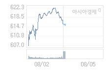 8월 5일 코스닥, 1.01p 내린 614.69 출발(0.16%↓)