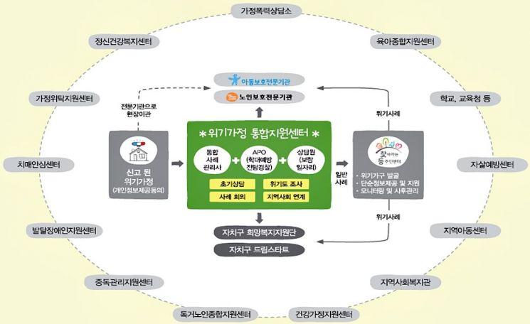 위기가정 통합지원센터 사례 관리 지원 체계 (제공=서울시)
