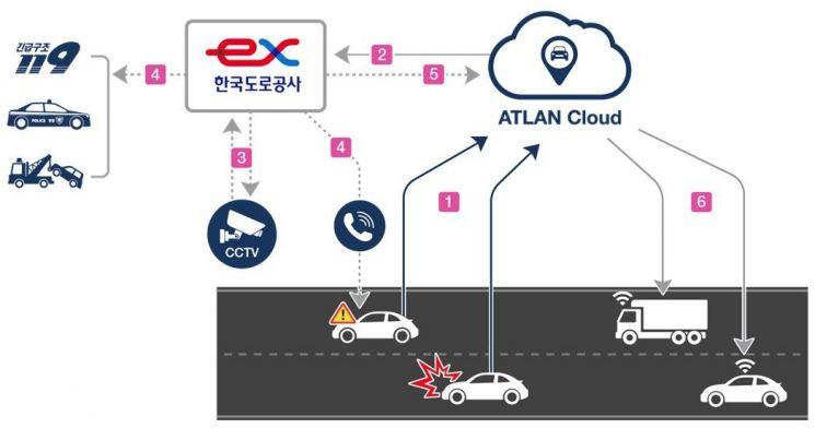 ▲협력형 사고 대응서비스 개요(자료: 한국도로공사)