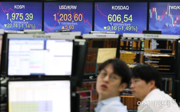 [포토]1980선 깨진 코스피, 1200원 돌파한 원·달러 환율
