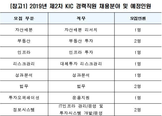 KIC, 글로벌 투자 전문가 경력직 채용