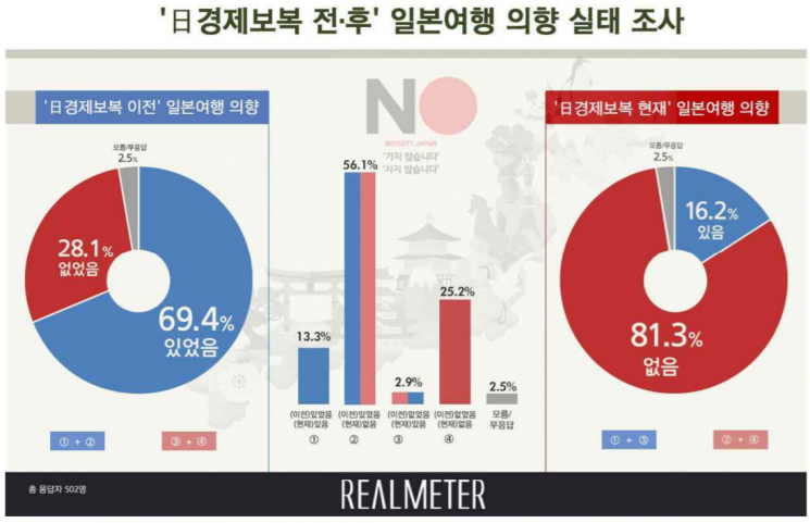 국민 70%가 원했던 일본 여행, 경제보복 後 16%로 급감