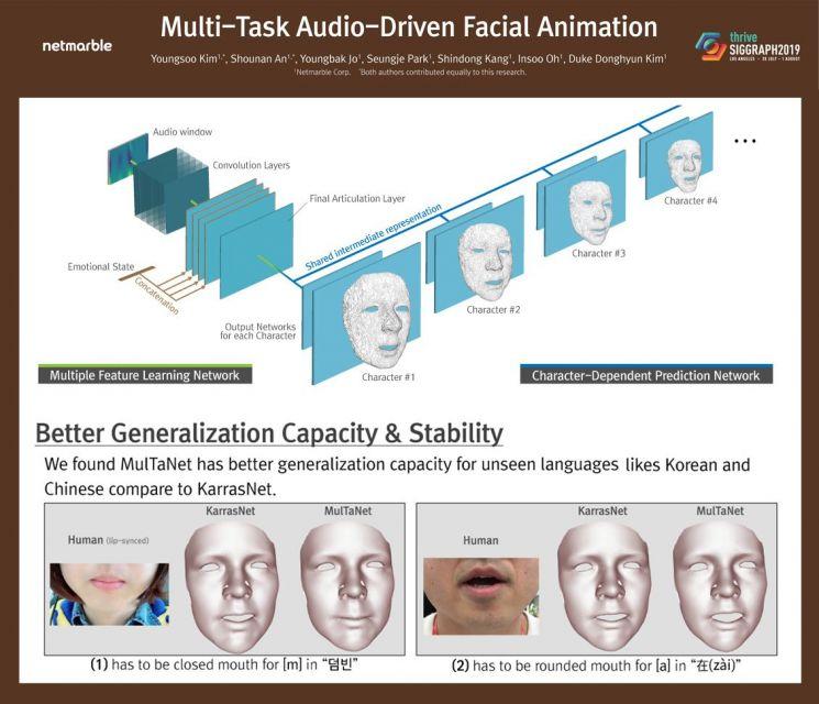 다중작업 방식 음성 기반 얼굴 애니메이션(MTADFA) 기술(제공=넷마블)