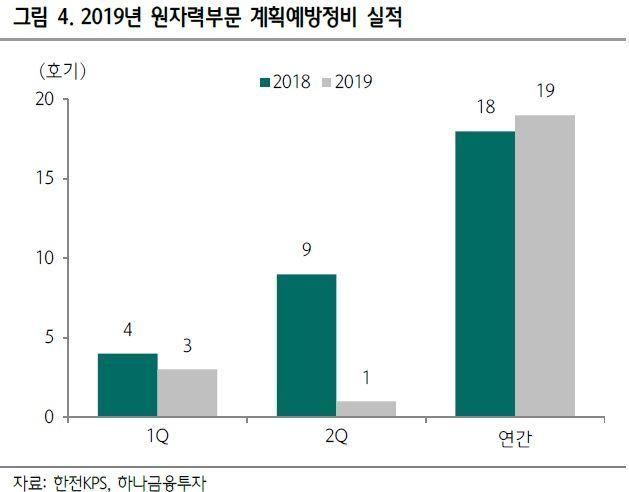 """[클릭 e종목]""""한전KPS, 2Q 영업익 감소…그나마 배당"""""""