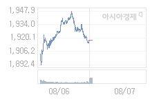 8월 7일 코스피, 7.83p 오른 1925.33 출발(0.41%↑)