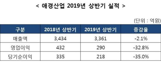 """애경산업, 상반기 영업익 전년比 33%↓ """"화장품 매출 줄고 판관비 증가"""""""