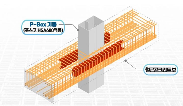 'POSCO-Box 기둥'과 철근콘크리트 보 접합공법 이미지(제공 포스코)