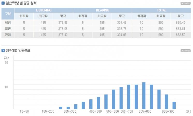 384회 토익 평균 성적/사진=YBM 홈페이지 캡처