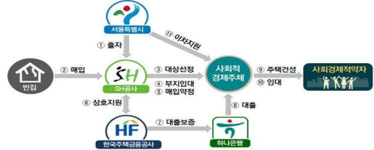 '빈집 도시재생' 본격화한다…서울시, 사회주택 공급사업자 선정
