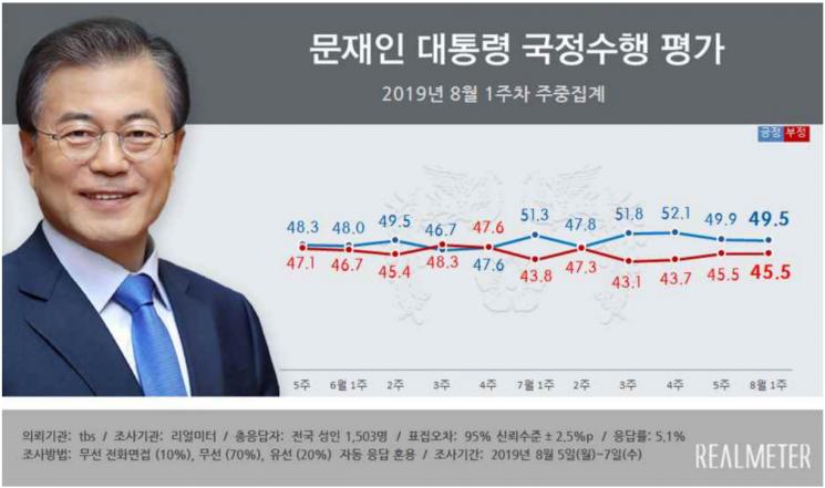 """文 지지율 0.4%p 하락한 49.5%…""""日보복이 하락폭 둔화시켜"""" [리얼미터]"""