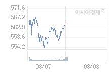 8월 8일 코스닥, 6.95p 오른 571.59 출발(1.23%↑)