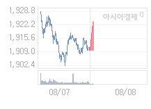 8월 8일 코스피, 16.57p 오른 1926.28 출발(0.87%↑)