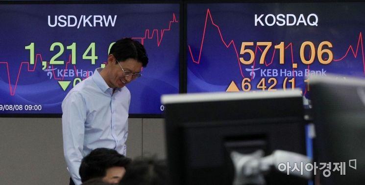 전일 하락세를 보였던 코스피가 개인과 기관의 매수세에 힘입어 상승 반전 출발한 8일 서울 중구 KEB하나은행 딜링룸에서 직원들이 업무하고 있다. 이날 코스피는 전 거래일(1909.71)보다 16.57포인트(0.87%) 오른 1926.28에 출발했고, 코스닥은 전 거래일(564.64)보다 6.95포인트(1.23%) 오른 571.59에 출발했다. 원·달러 환율은 전 거래일(1214.9원)보다 0.9원 내린 1214.0원에 개장했다./김현민 기자 kimhyun81@