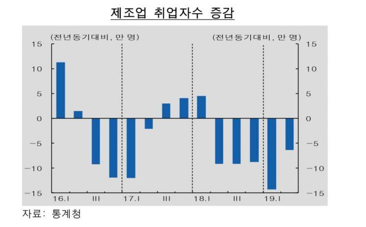 자료제공 : 한국은행