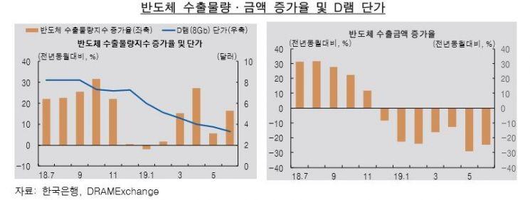 미중 무역갈등…5월부터 韓 반도체에 '직격탄'