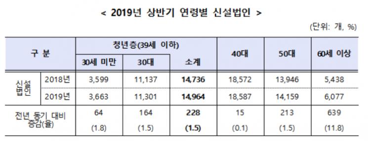 상반기 신설법인 역대 최고치…작년보다 2.1%↑