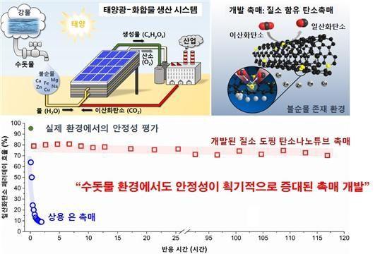 개발된 탄소 촉매의 수돗물 환경 내에서의 120시간 안정된 이산화탄소 전환 성능