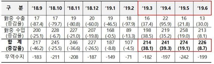 북중 수출입 월별 증감율 추이 (단위 : 백만 달러, %)  ※증감율은 전년 동월 대비/ 자료=한국무역협회