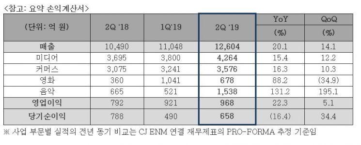 '기생충 효과' CJ ENM, 2Q 영업익 968억원...분기 최대 실적