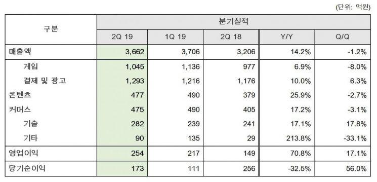 NHN, 2Q 영업익 254억원…전년 比 70.8%↑(상보)