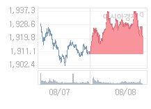 8월 9일 코스피, 19.45p 오른 1940.06 출발(1.01%↑)