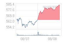 8월 9일 코스닥, 5.07p 오른 590.51 출발(0.87%↑)