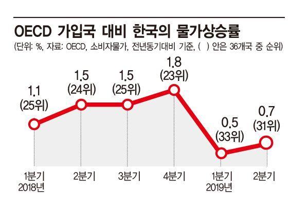 韓 물가상승률, OECD '꼴찌' 수준…'디플레 진입' 신호(종합)