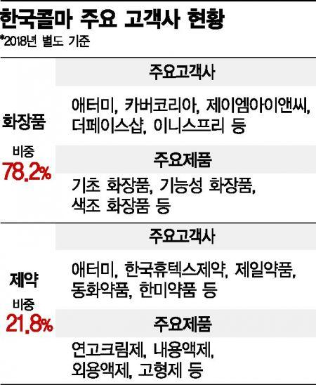 한국콜마 '文대통령 비난·여혐' 파문에…협력사 '불매리스트' 불똥